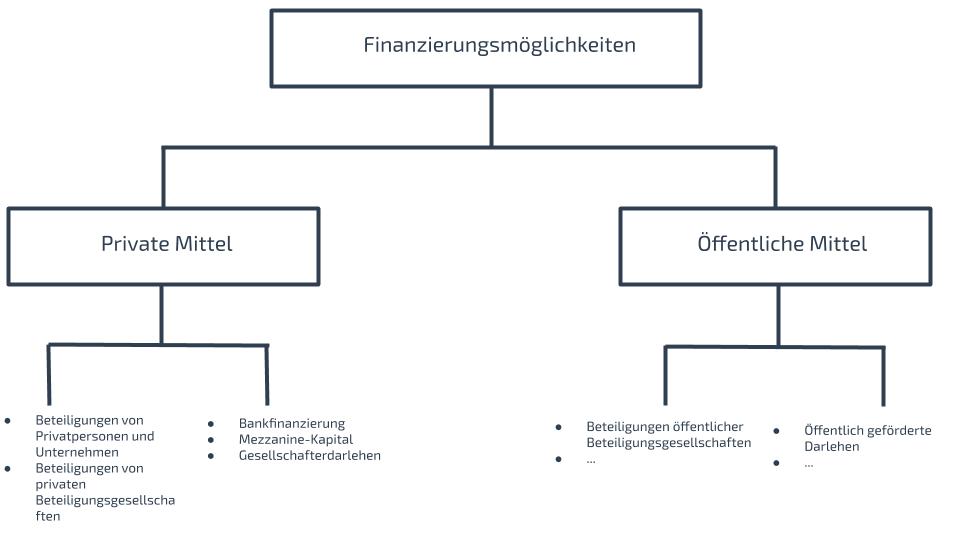 Finanzierungsmöglichkeiten Unternehmensnachfolge - privat vs. öffentlich